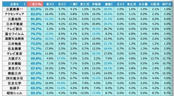 从早稻田大学来正确看待日本大学的排名